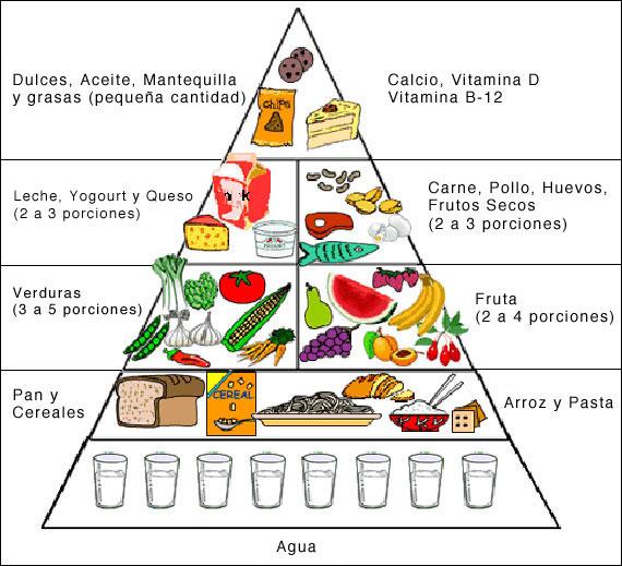 Imagen de la piramide alimenticia en blanco y negro - Imagui
