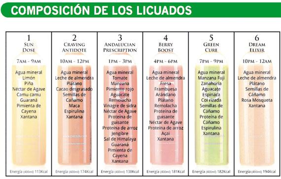Composición de los licuados de Dietox